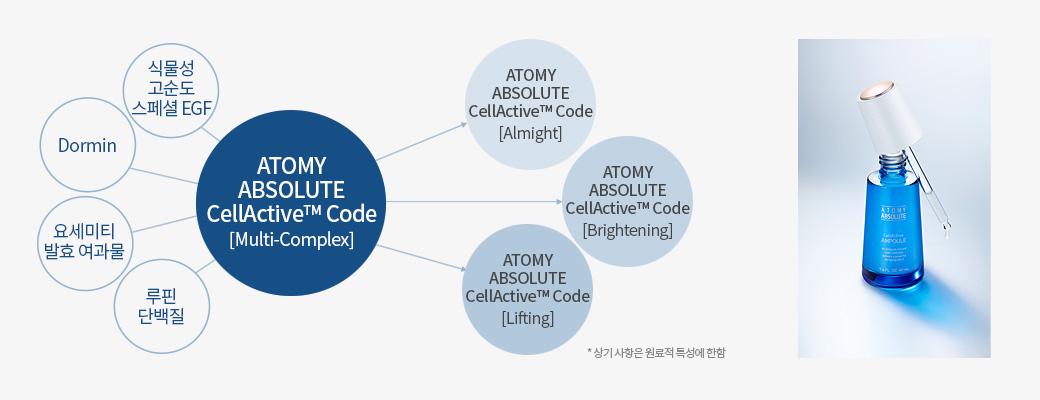 식물성 고순도 스페셜 EGF, Dormin, 요세미티 발표 여과물, 루핀 단백질, Atomy Absolute CellActive™ Code Almight, Atomy Absolute CellActive™ Code Brightening, Atomy Absolute CellActive™ Code Lifting