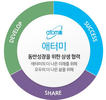 DEVELOP, SUCCESS, SHARE 애터미 동반성장을 위한 상생 협력 애터미의 더 나은 미래를 위해 모두의 더 나은 삶을 위해